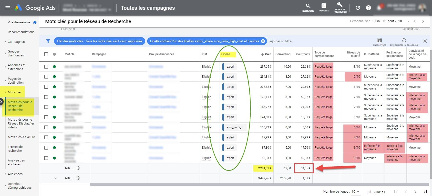 optimisation-mot-clés-google-ads