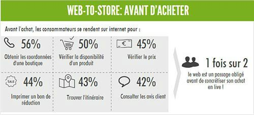 Infographie---web-to-store-avant-achat