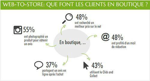 infographie-web-to-store-en-boutique