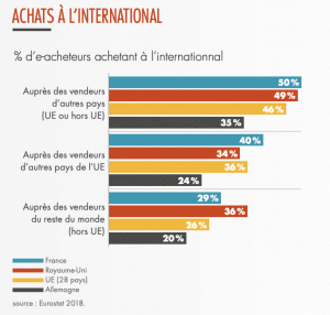 achat-web-international